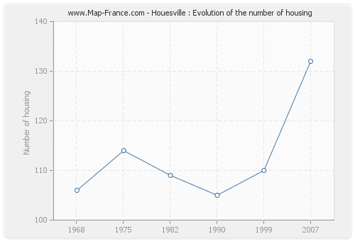 Houesville : Evolution of the number of housing
