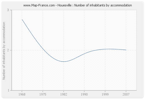 Houesville : Number of inhabitants by accommodation