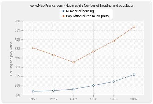 Hudimesnil : Number of housing and population