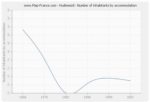 Hudimesnil : Number of inhabitants by accommodation