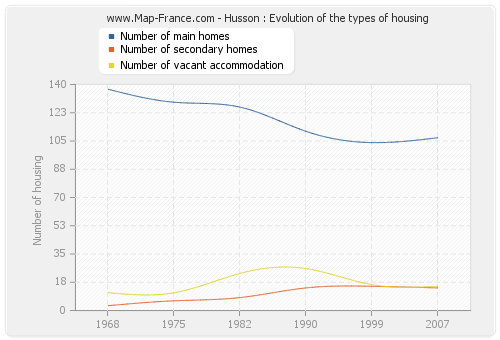 Husson : Evolution of the types of housing