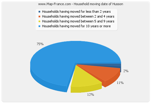 Household moving date of Husson