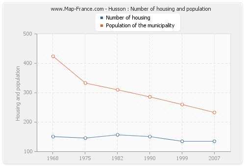 Husson : Number of housing and population