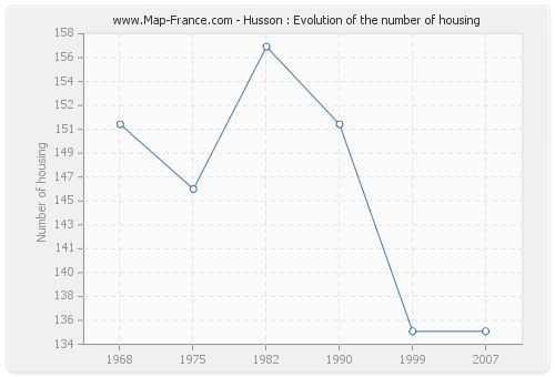 Husson : Evolution of the number of housing