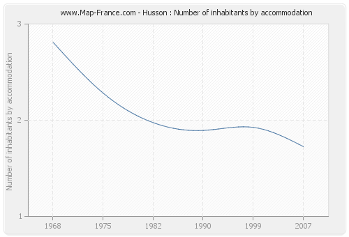 Husson : Number of inhabitants by accommodation