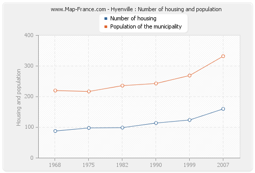 Hyenville : Number of housing and population