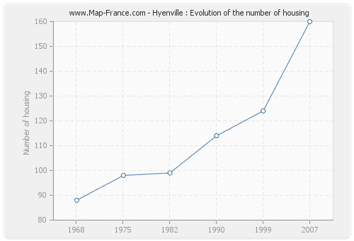 Hyenville : Evolution of the number of housing