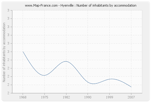 Hyenville : Number of inhabitants by accommodation