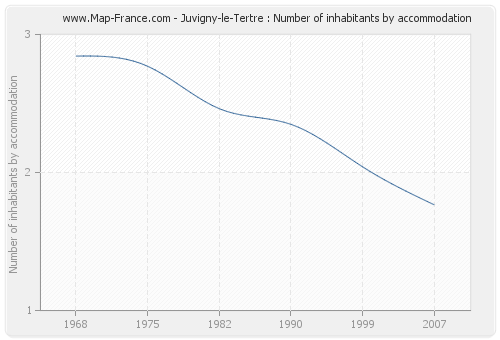 Juvigny-le-Tertre : Number of inhabitants by accommodation