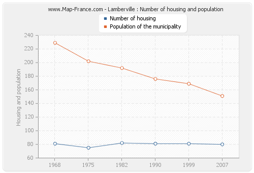 Lamberville : Number of housing and population