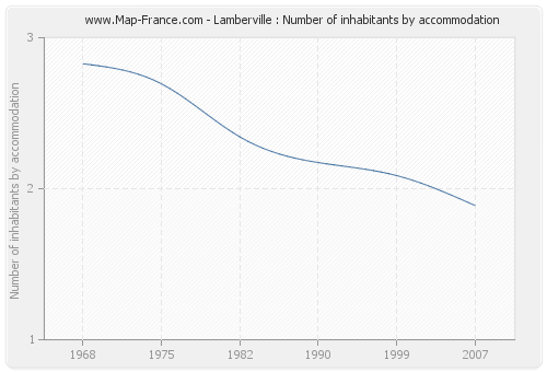 Lamberville : Number of inhabitants by accommodation
