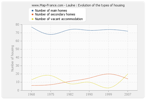 Laulne : Evolution of the types of housing