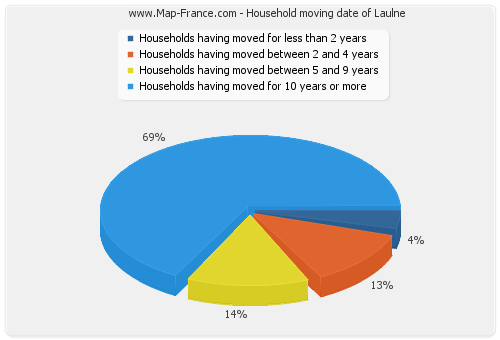Household moving date of Laulne