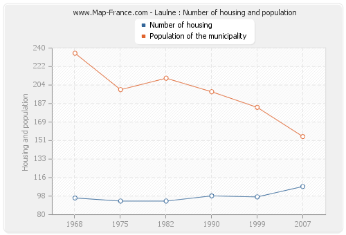 Laulne : Number of housing and population