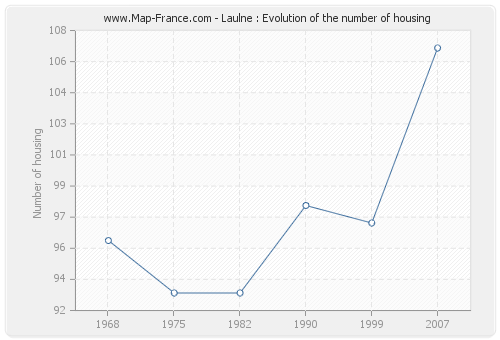 Laulne : Evolution of the number of housing