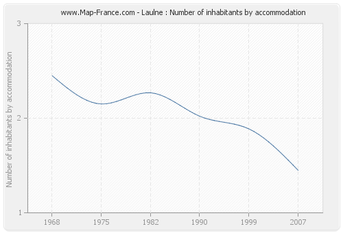 Laulne : Number of inhabitants by accommodation