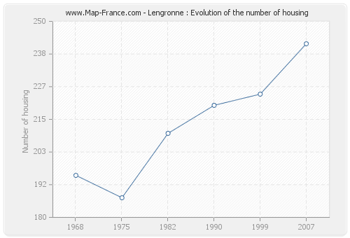 Lengronne : Evolution of the number of housing
