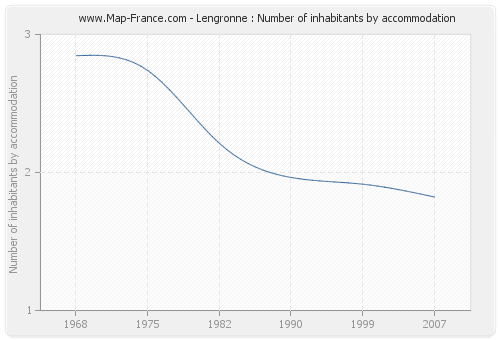 Lengronne : Number of inhabitants by accommodation