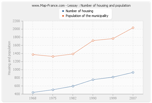 Lessay : Number of housing and population