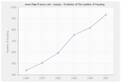 Lessay : Evolution of the number of housing