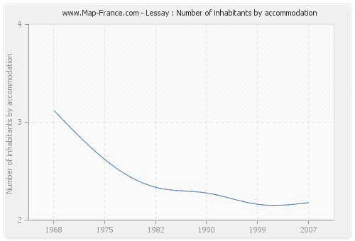 Lessay : Number of inhabitants by accommodation