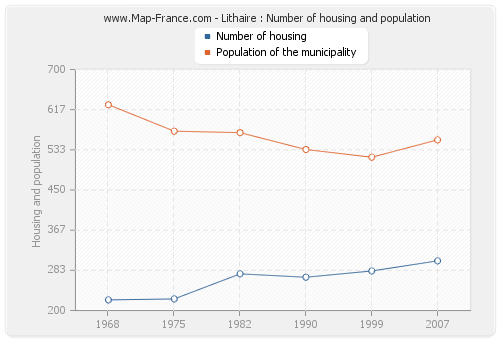 Lithaire : Number of housing and population