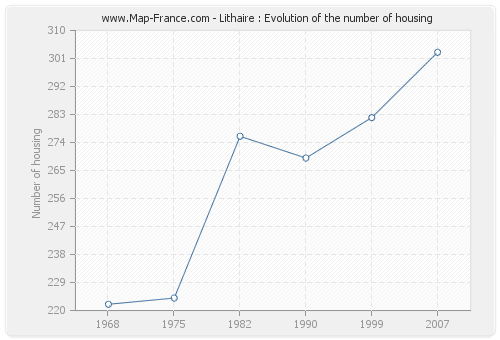 Lithaire : Evolution of the number of housing