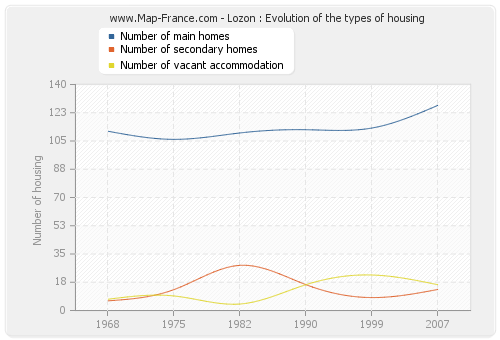 Lozon : Evolution of the types of housing