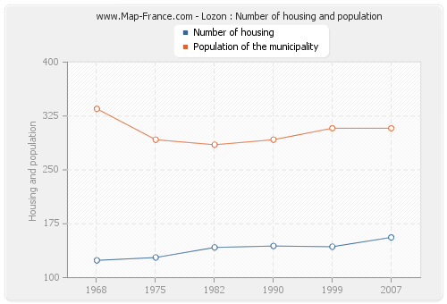 Lozon : Number of housing and population