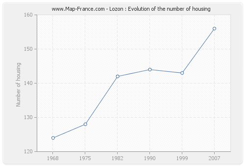 Lozon : Evolution of the number of housing