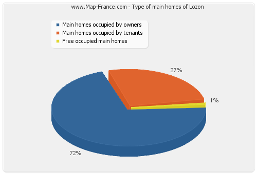 Type of main homes of Lozon