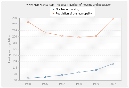 Mobecq : Number of housing and population