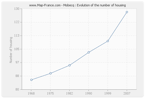 Mobecq : Evolution of the number of housing