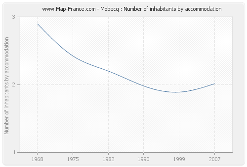Mobecq : Number of inhabitants by accommodation
