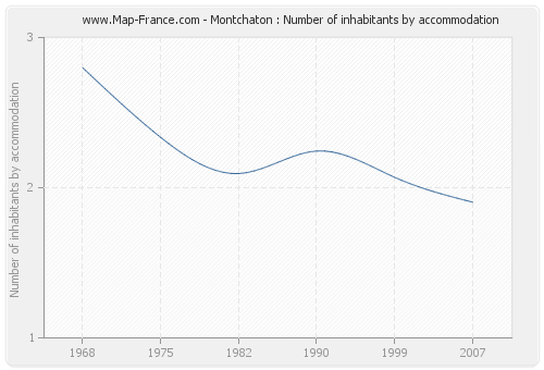 Montchaton : Number of inhabitants by accommodation