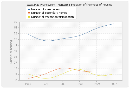 Montcuit : Evolution of the types of housing