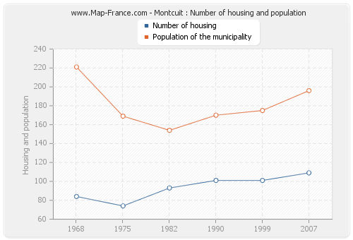 Montcuit : Number of housing and population