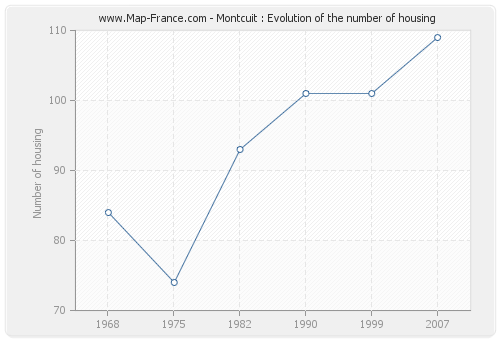 Montcuit : Evolution of the number of housing
