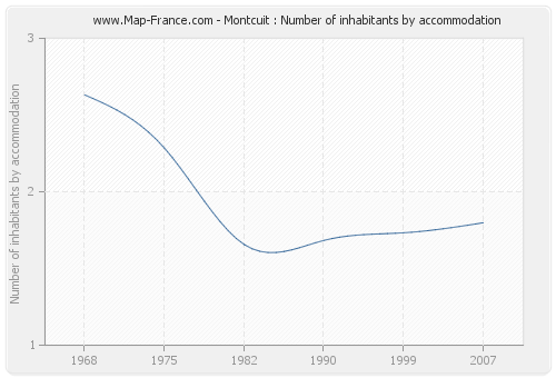 Montcuit : Number of inhabitants by accommodation