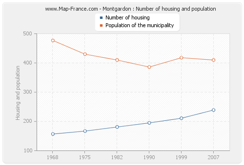 Montgardon : Number of housing and population