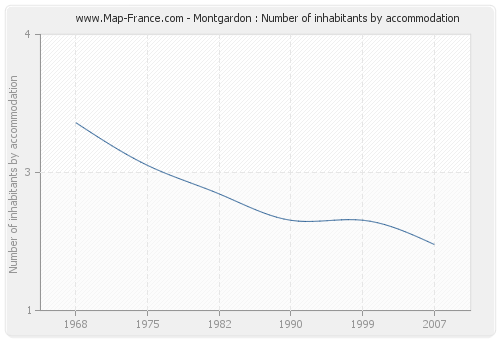 Montgardon : Number of inhabitants by accommodation