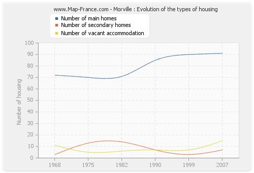 Morville : Evolution of the types of housing