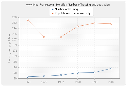 Morville : Number of housing and population