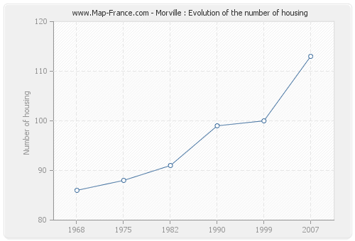 Morville : Evolution of the number of housing