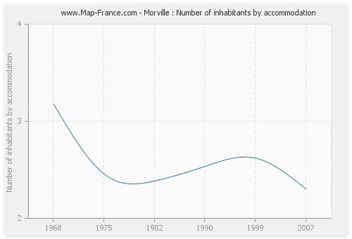 Morville : Number of inhabitants by accommodation