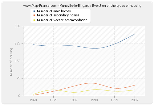Muneville-le-Bingard : Evolution of the types of housing
