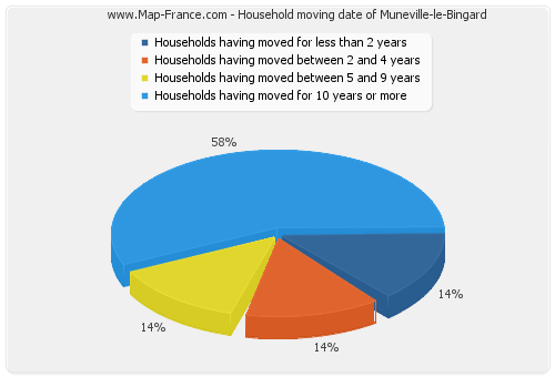 Household moving date of Muneville-le-Bingard