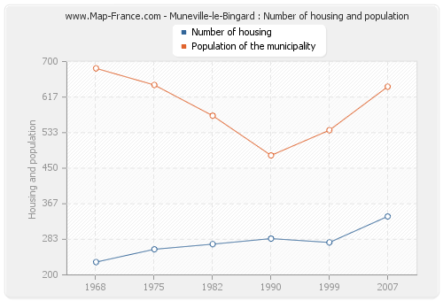Muneville-le-Bingard : Number of housing and population