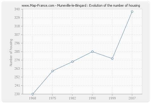 Muneville-le-Bingard : Evolution of the number of housing
