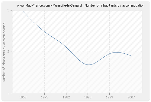 Muneville-le-Bingard : Number of inhabitants by accommodation
